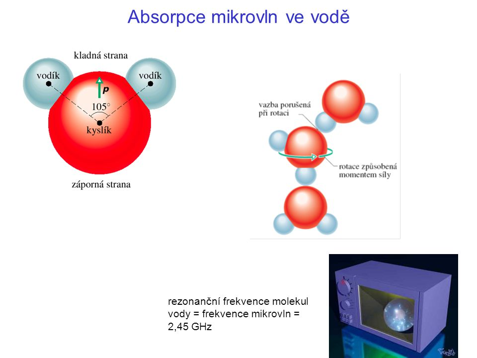 Absorpce mikrovln ve vodě