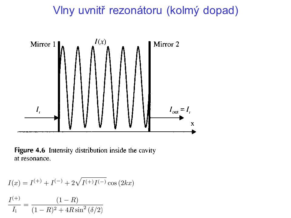 Vlny uvnitř rezonátoru (kolmý dopad)