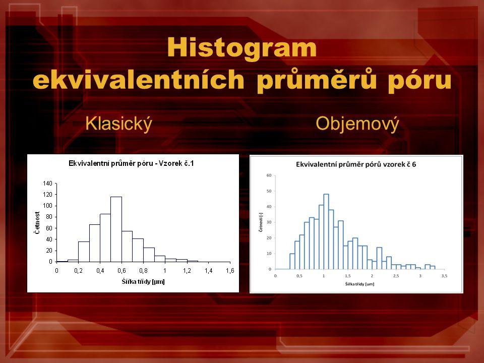 Histogram ekvivalentních průměrů póru