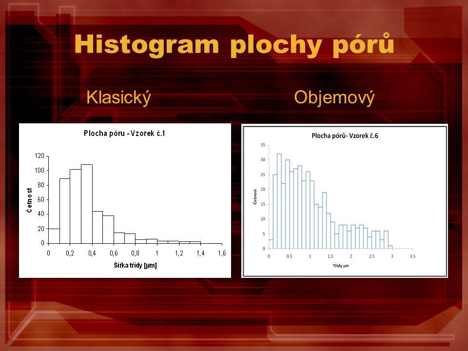 Histogram plochy pórů Klasický Objemový