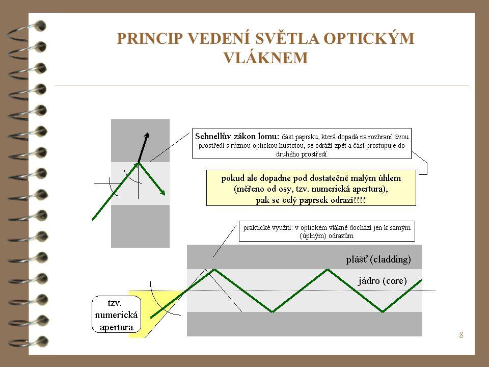 PRINCIP VEDENÍ SVĚTLA OPTICKÝM VLÁKNEM