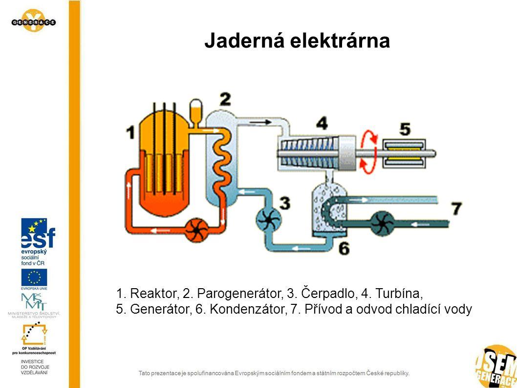 Jaderná elektrárna 1. Reaktor, 2. Parogenerátor, 3.
