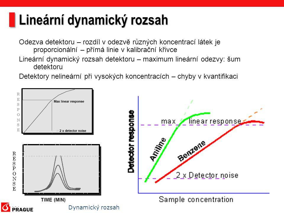 Lineární dynamický rozsah