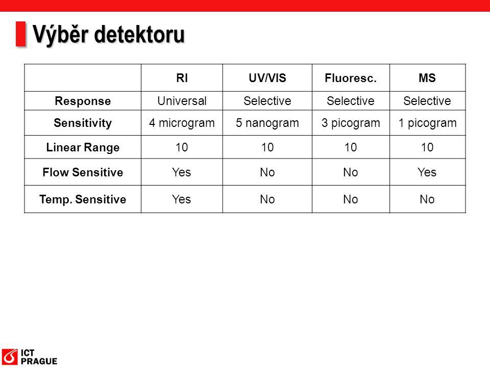 Výběr detektoru RI UV/VIS Fluoresc. MS Response Universal Selective