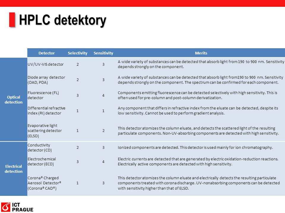 HPLC detektory Detector Selectivity Sensitivity Merits