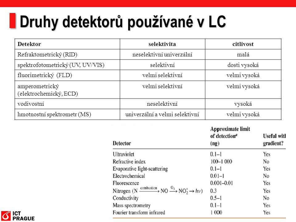 Druhy detektorů používané v LC
