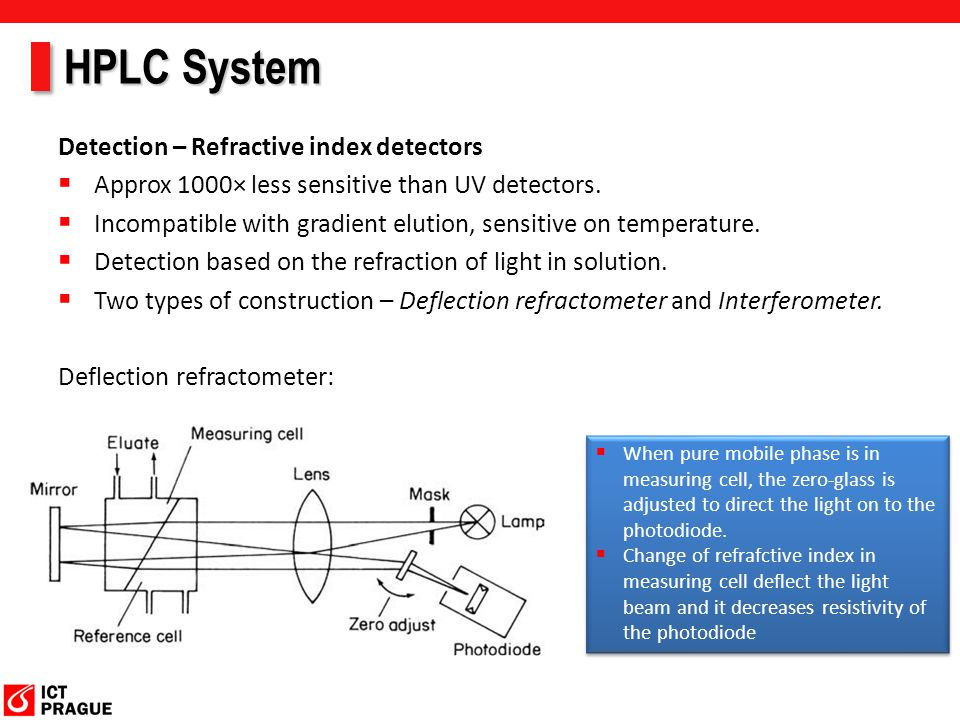 HPLC System Detection – Refractive index detectors