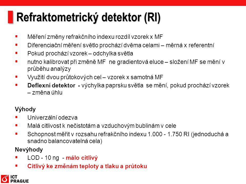 Refraktometrický detektor (RI)