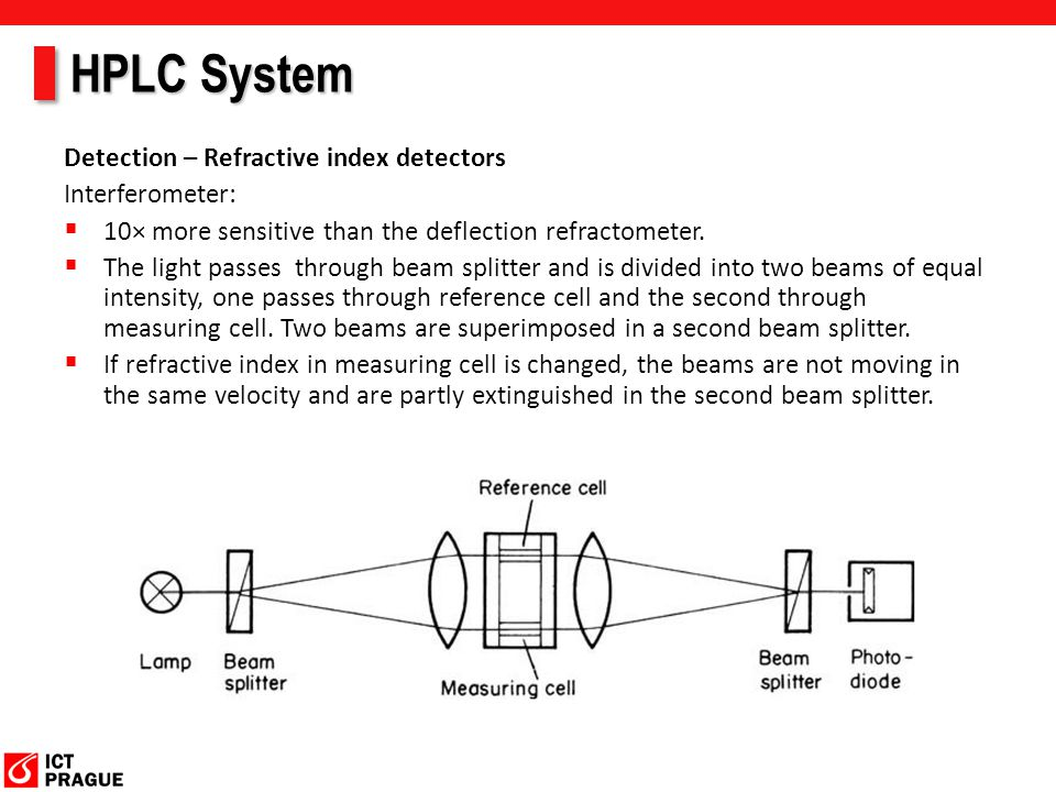 HPLC System Detection – Refractive index detectors Interferometer:
