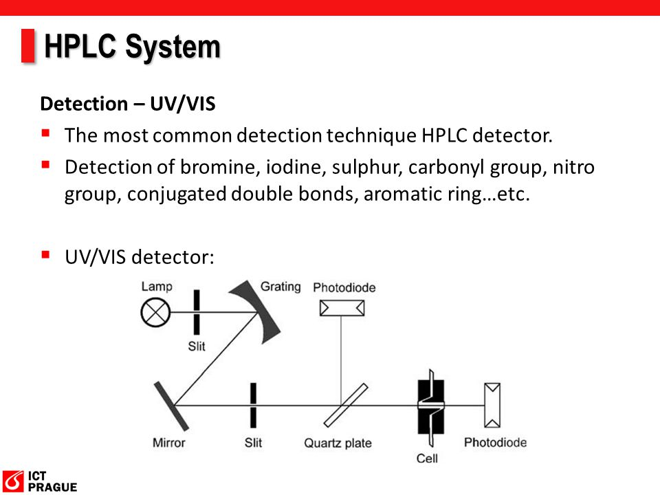HPLC System Detection – UV/VIS