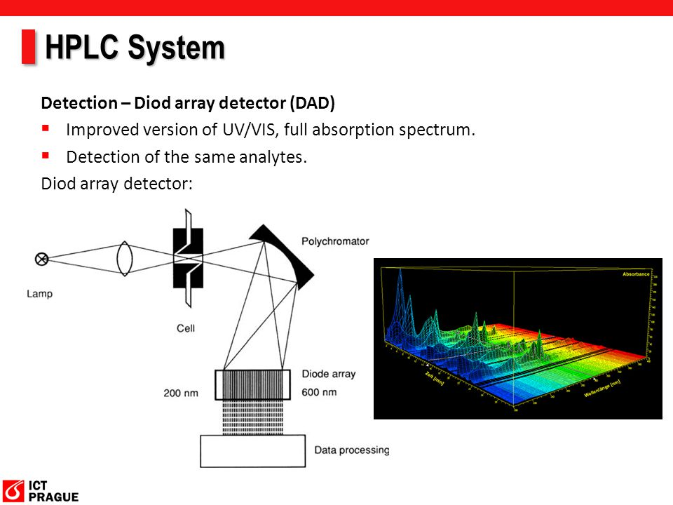 HPLC System Detection – Diod array detector (DAD)