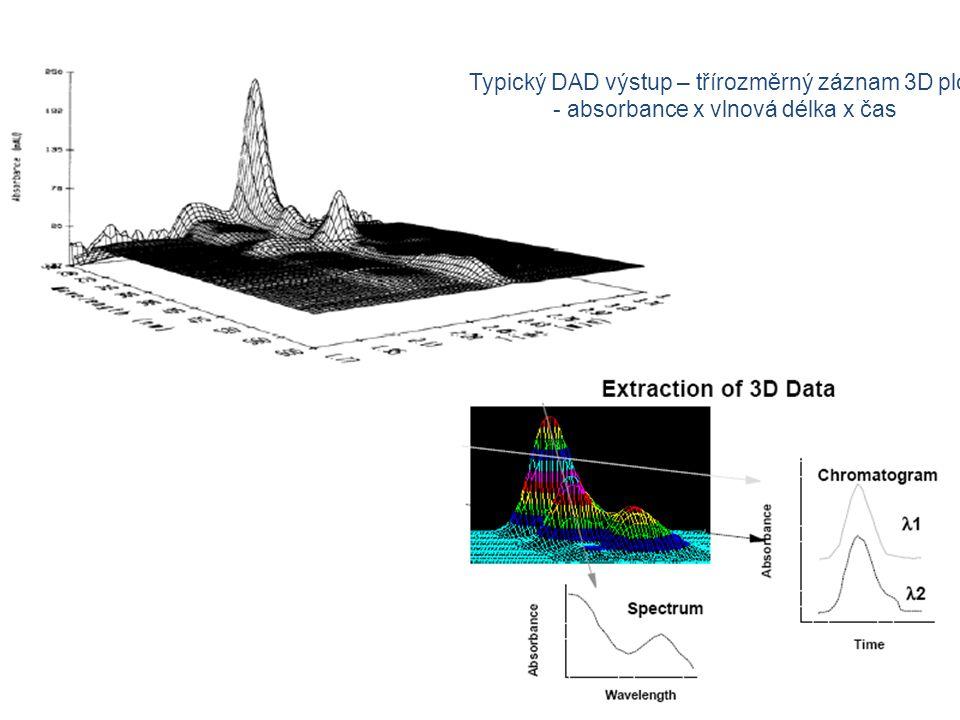 Typický DAD výstup – třírozměrný záznam 3D plot - absorbance x vlnová délka x čas