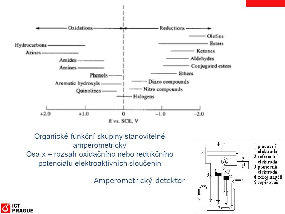 Organické funkční skupiny stanovitelné amperometricky Osa x – rozsah oxidačního nebo redukčního potenciálu elektroaktivních sloučenin