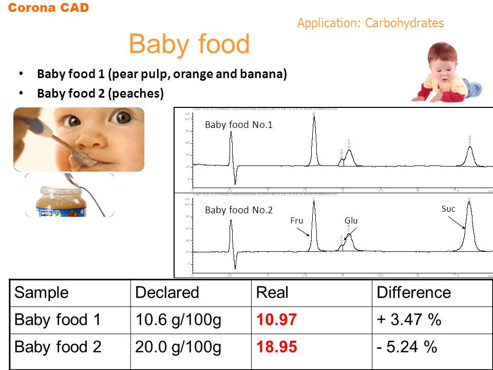 Baby food Sugar content Sample Declared Real Difference Baby food 1