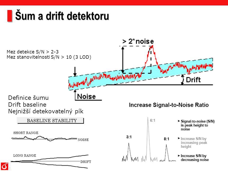 Šum a drift detektoru Definice šumu Drift baseline