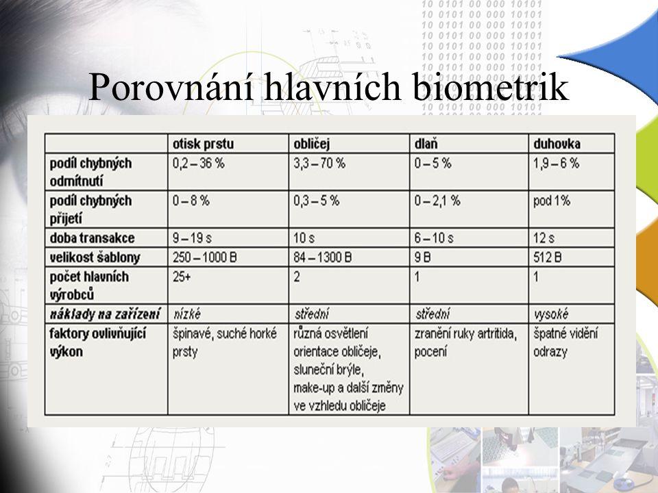 Porovnání hlavních biometrik