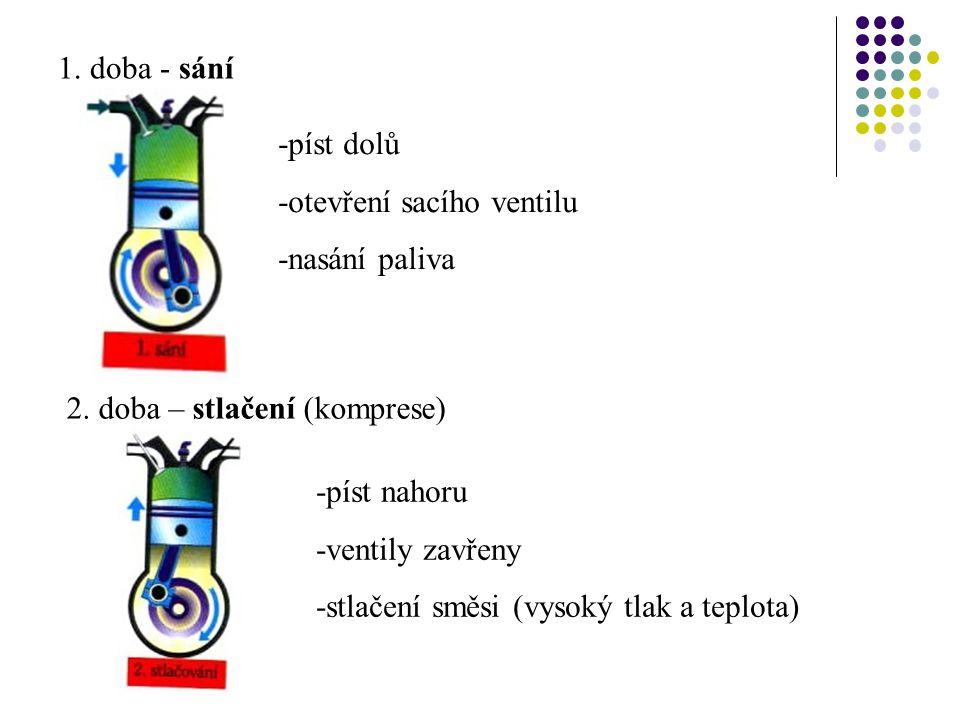 1. doba - sání -píst dolů. -otevření sacího ventilu. -nasání paliva. 2. doba – stlačení (komprese)