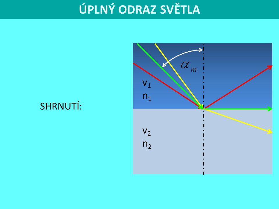 ÚPLNÝ ODRAZ SVĚTLA v1 n1 SHRNUTÍ: v2 n2