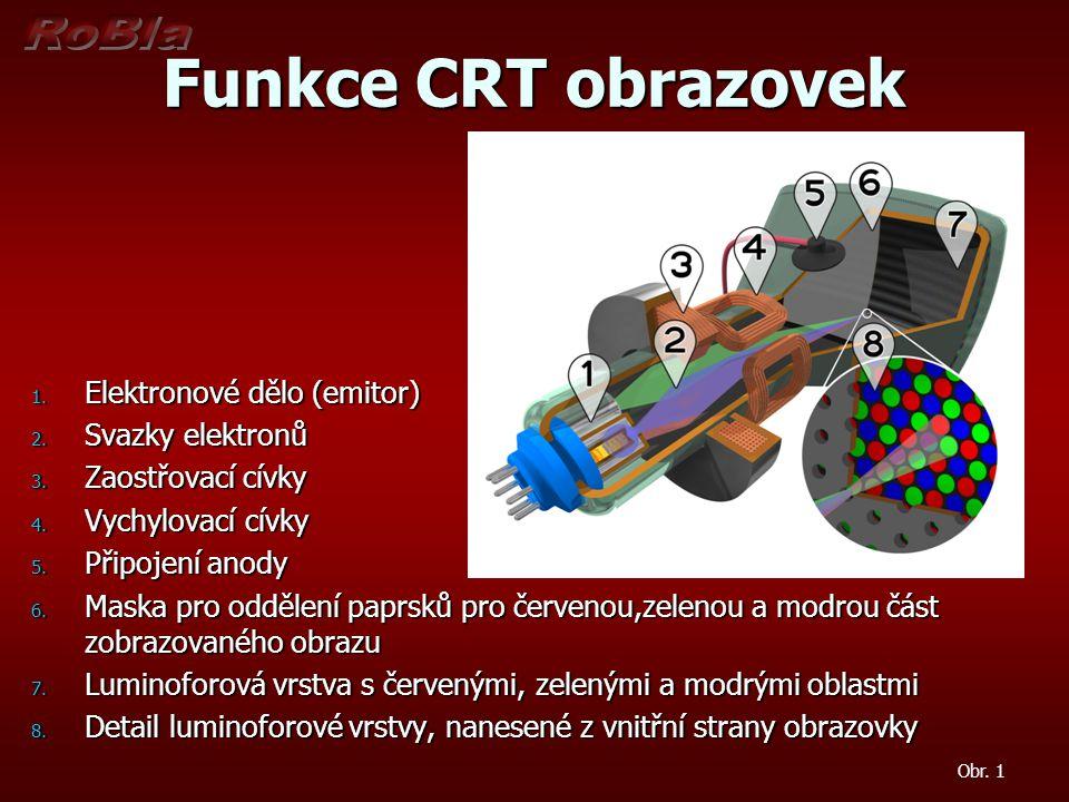 Funkce CRT obrazovek Elektronové dělo (emitor) Svazky elektronů