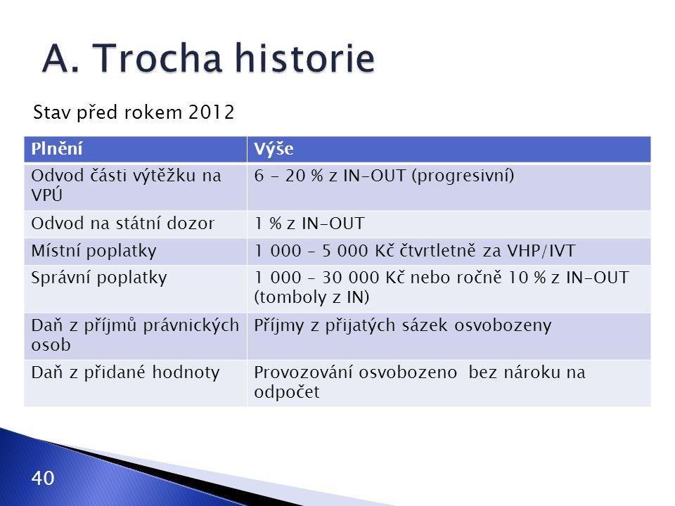 A. Trocha historie Stav před rokem 2012 40 Plnění Výše