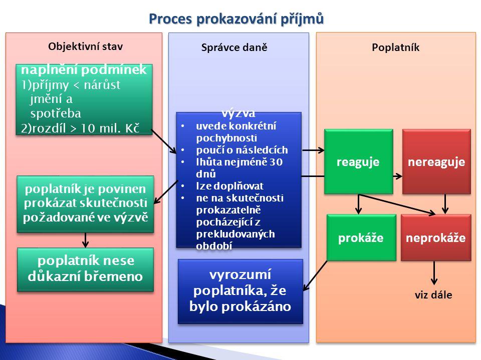 Proces prokazování příjmů