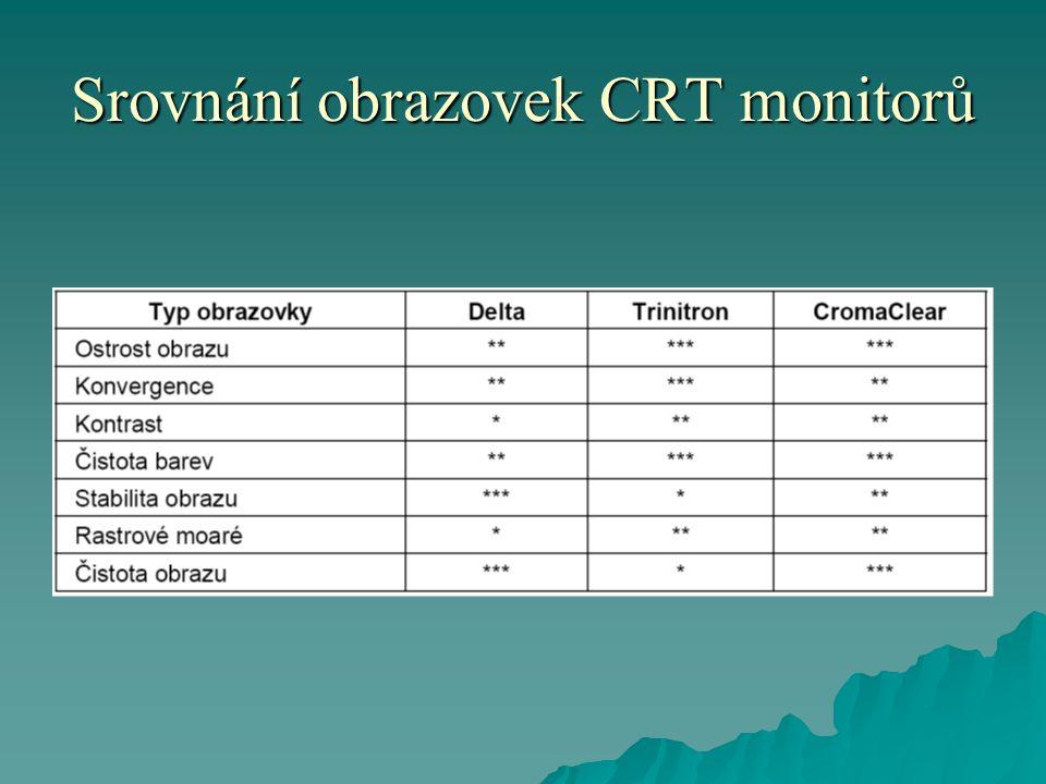 Srovnání obrazovek CRT monitorů