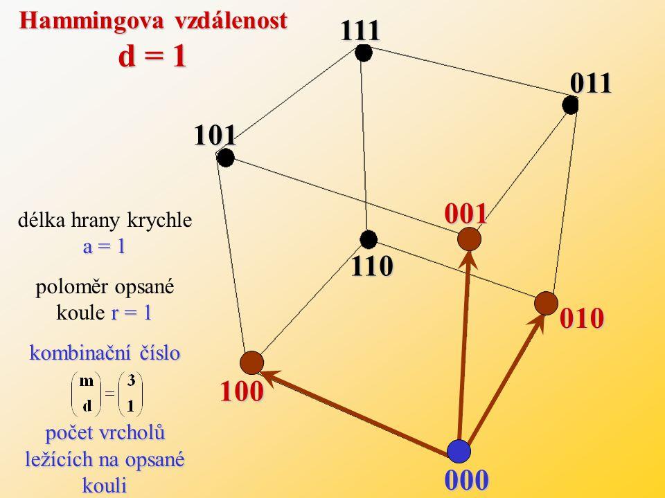 Hammingova vzdálenost d = 1
