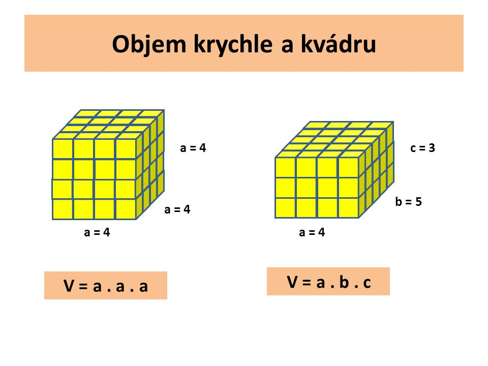 Objem krychle a kvádru V = a . b . c V = a . a . a a = 4 c = 3 b = 5