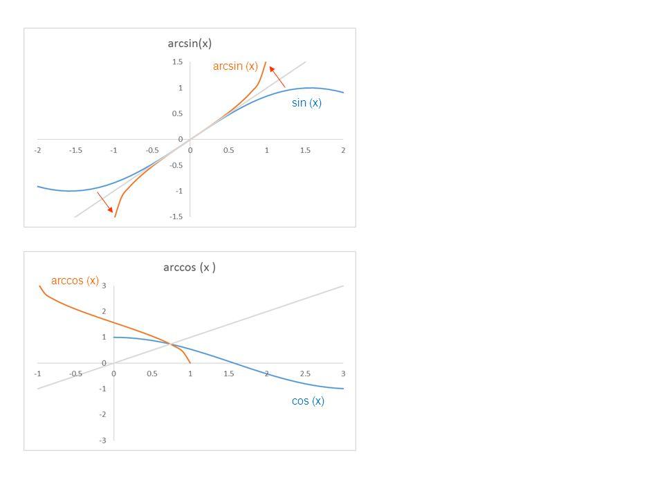 arcsin (x) sin (x) arccos (x) cos (x)