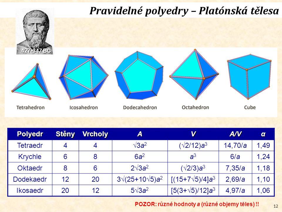 Pravidelné polyedry – Platónská tělesa