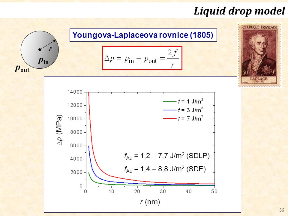 Liquid drop model pin pout Youngova-Laplaceova rovnice (1805) r