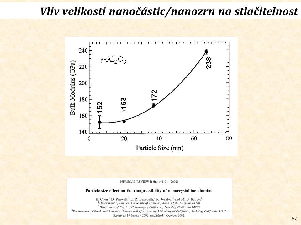 Vliv velikosti nanočástic/nanozrn na stlačitelnost
