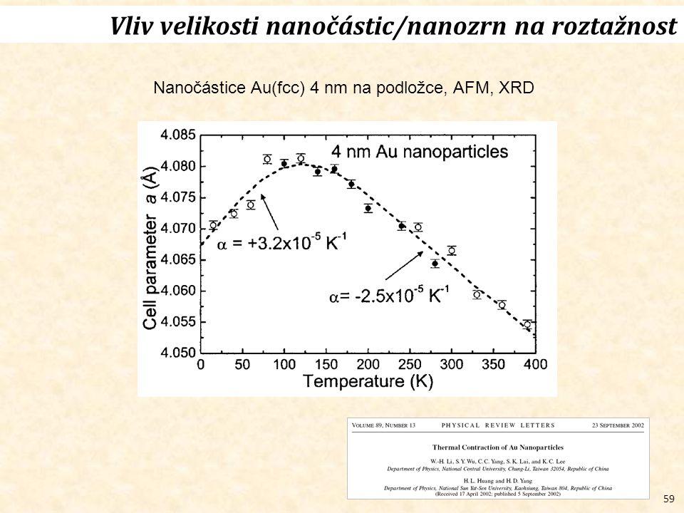 Nanočástice Au(fcc) 4 nm na podložce, AFM, XRD