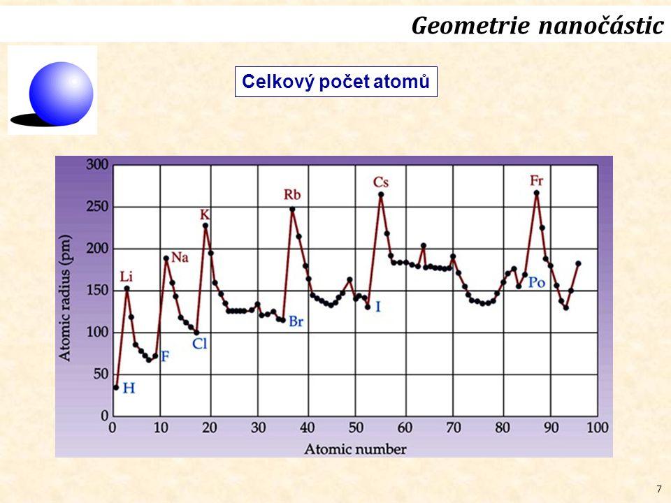 Geometrie nanočástic Celkový počet atomů