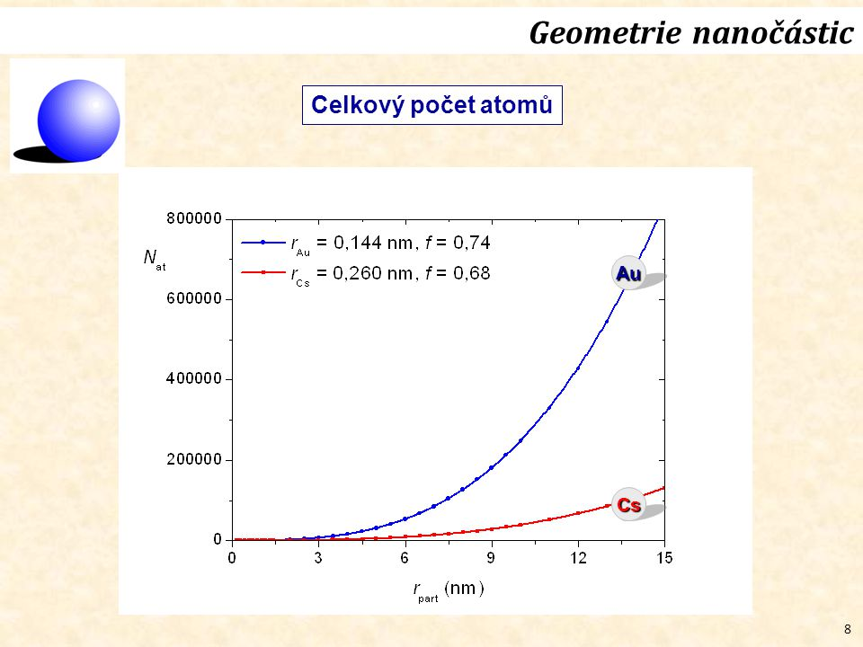 Geometrie nanočástic Celkový počet atomů Au Cs