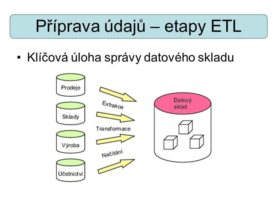 Příprava údajů – etapy ETL