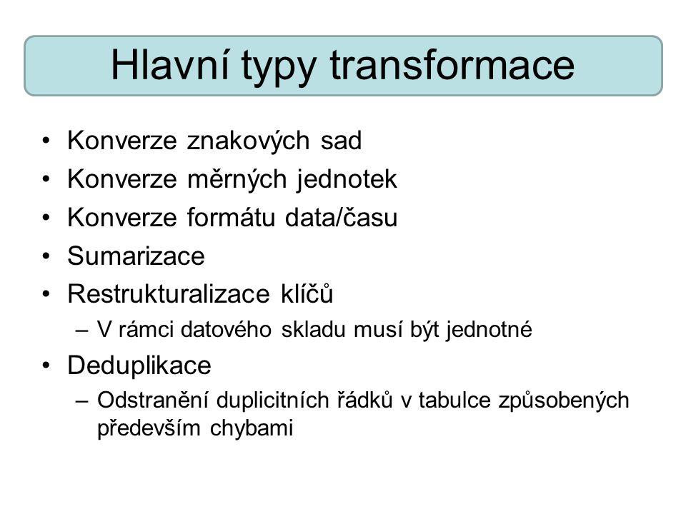 Hlavní typy transformace
