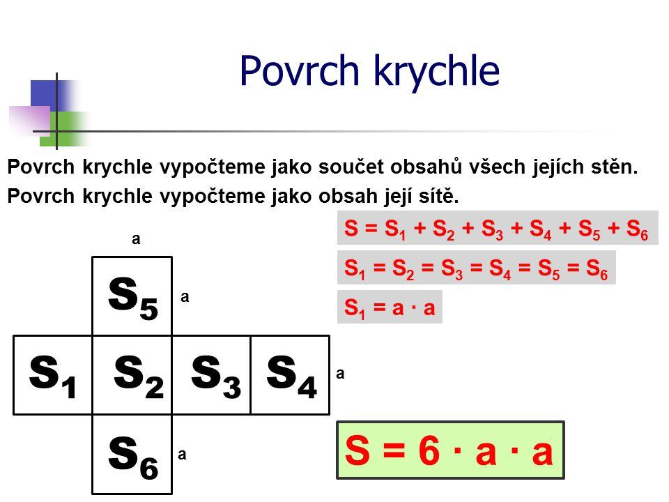 S5 S1 S2 S3 S4 S6 Povrch krychle S = 6 ∙ a ∙ a