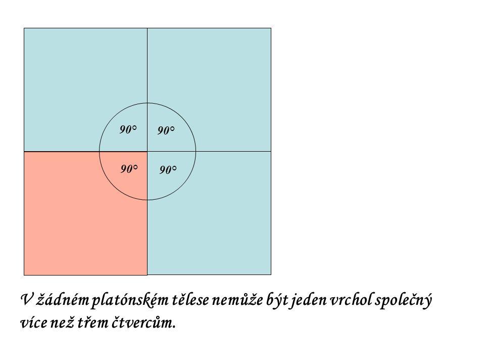90° 90° 90° 90° V žádném platónském tělese nemůže být jeden vrchol společný více než třem čtvercům.