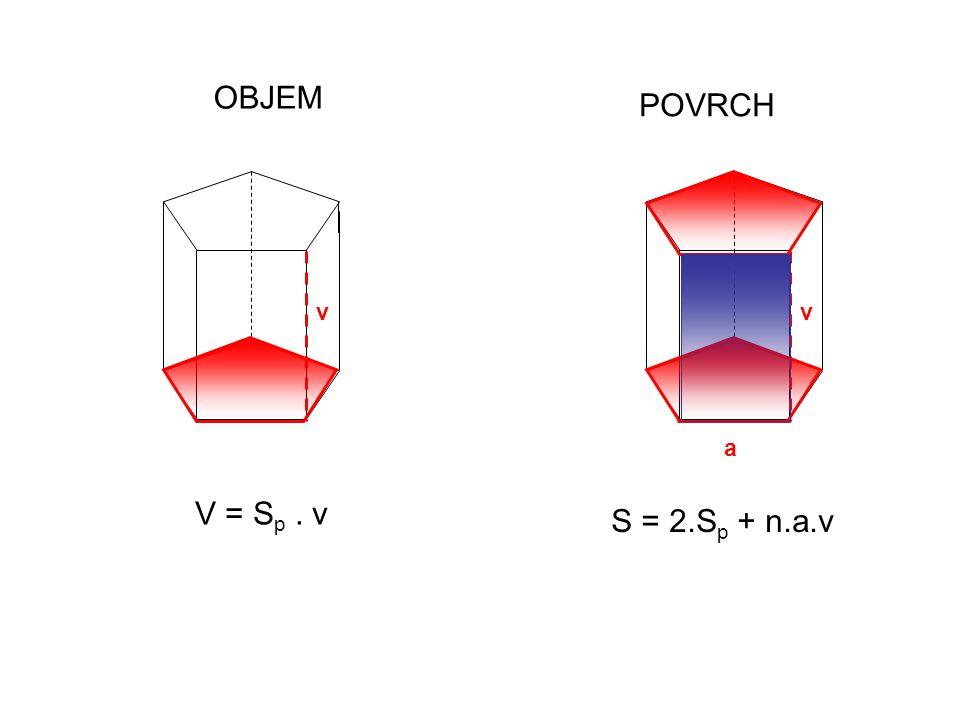 OBJEM POVRCH v v a V = Sp . v S = 2.Sp + n.a.v