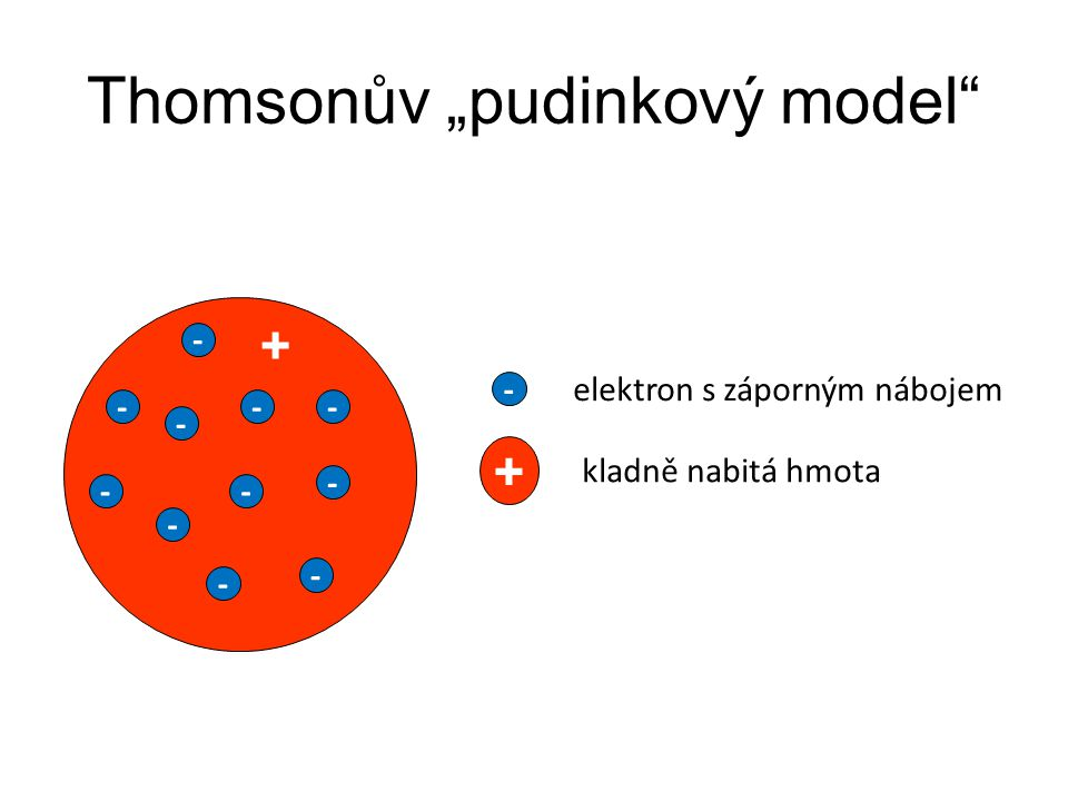 """Thomsonův """"pudinkový model"""