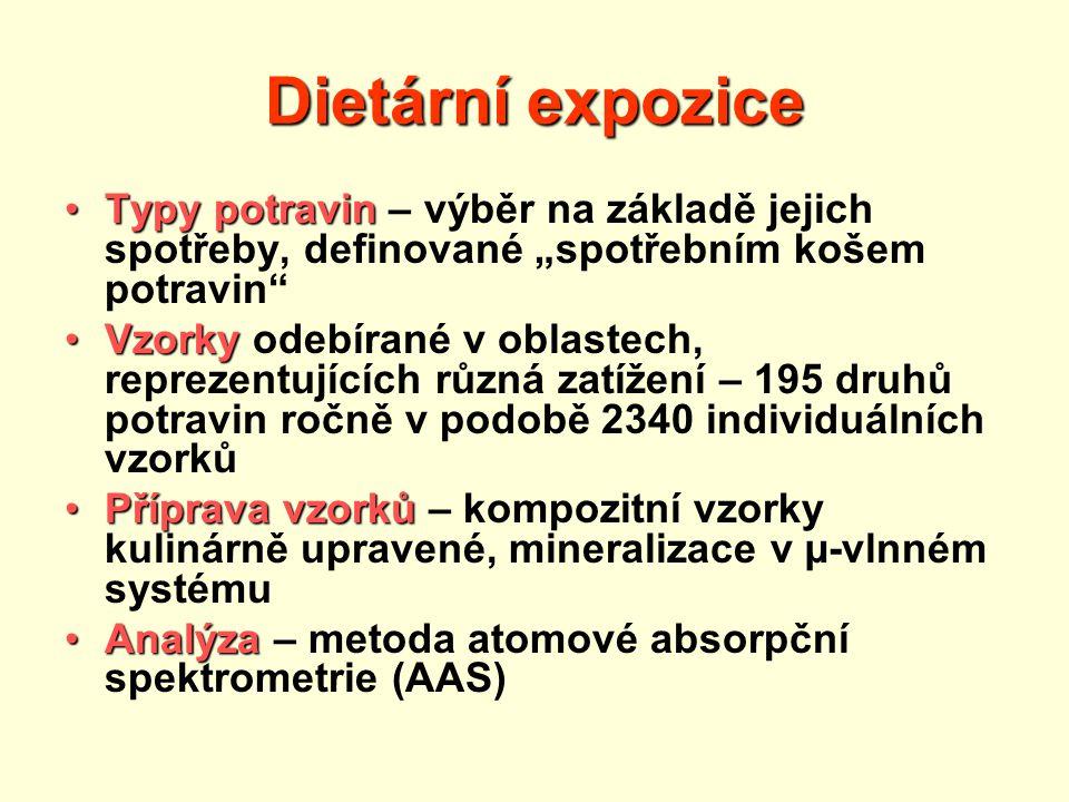 """Dietární expozice Typy potravin – výběr na základě jejich spotřeby, definované """"spotřebním košem potravin"""