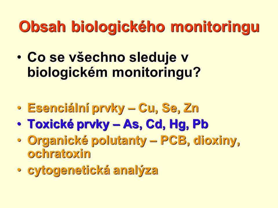 Obsah biologického monitoringu