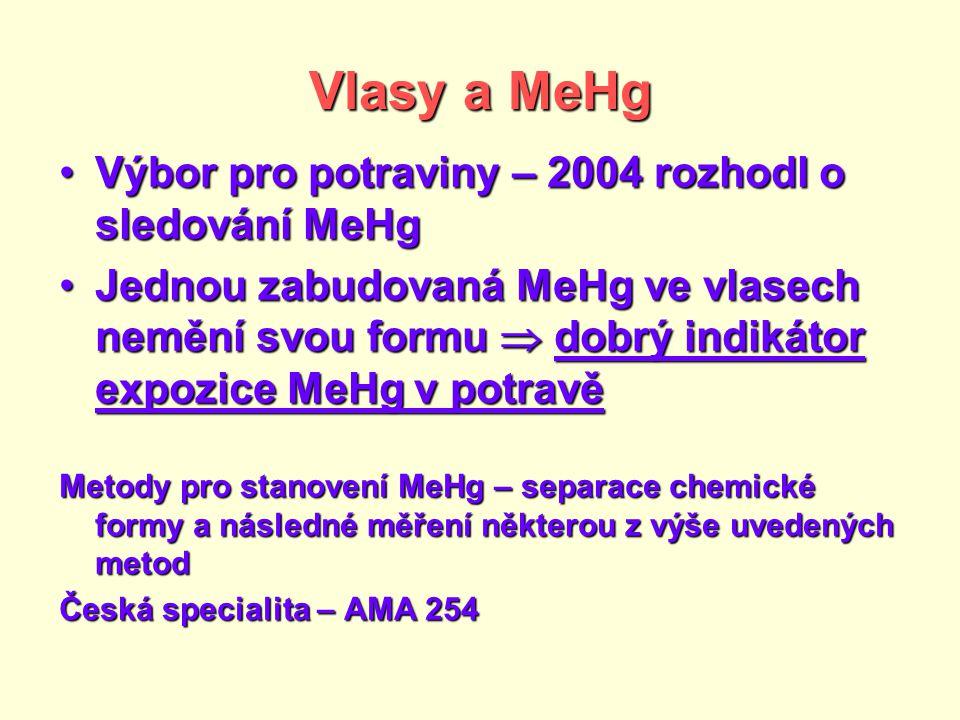 Vlasy a MeHg Výbor pro potraviny – 2004 rozhodl o sledování MeHg