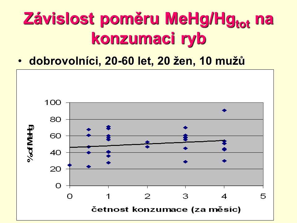 Závislost poměru MeHg/Hgtot na konzumaci ryb
