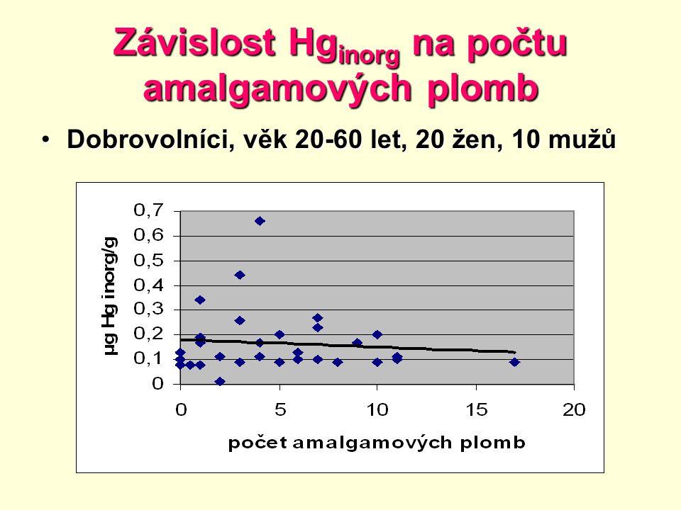 Závislost Hginorg na počtu amalgamových plomb