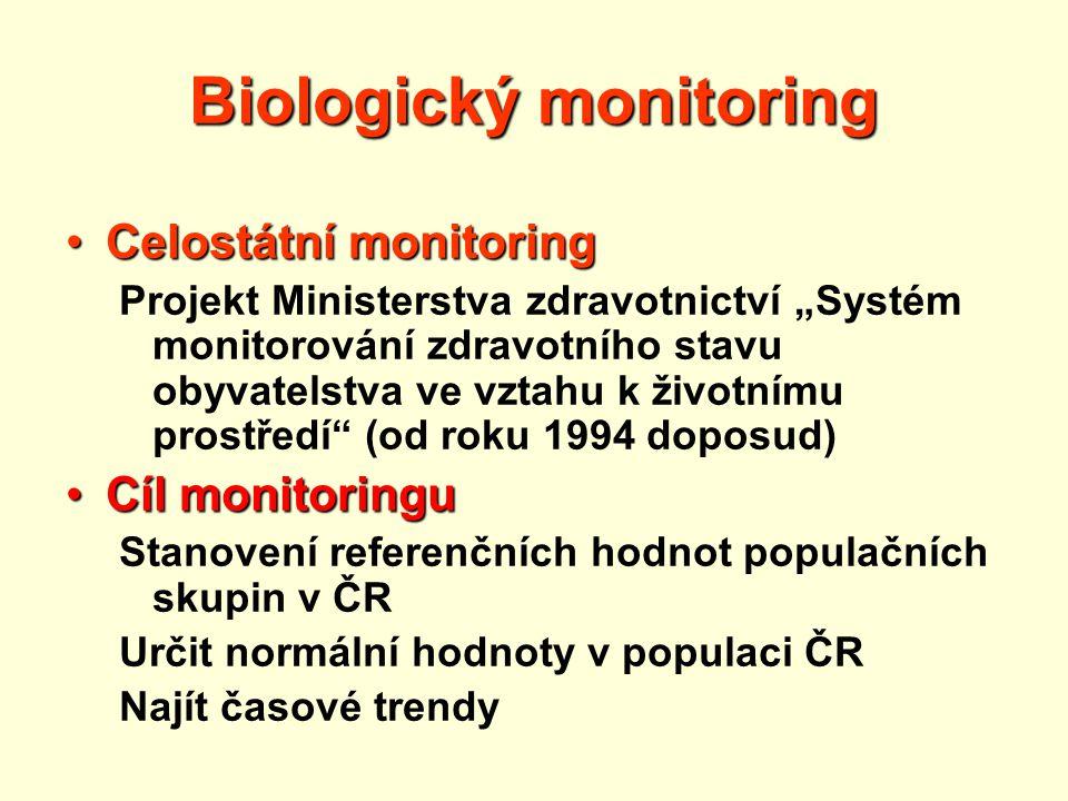 Biologický monitoring