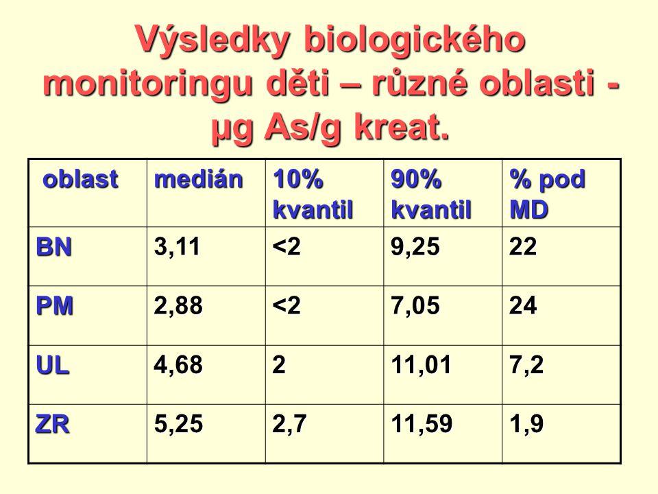 Výsledky biologického monitoringu děti – různé oblasti - µg As/g kreat.