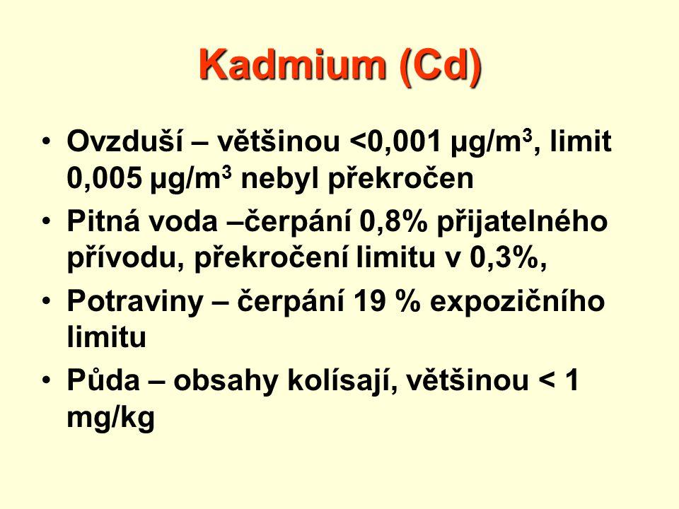Kadmium (Cd) Ovzduší – většinou <0,001 µg/m3, limit 0,005 µg/m3 nebyl překročen.