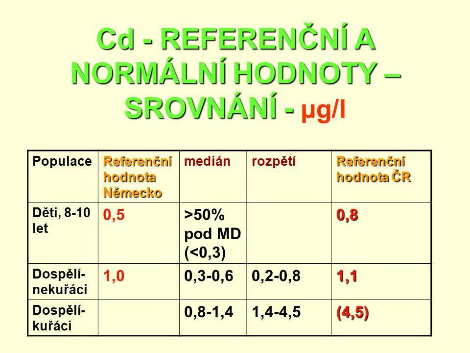 Cd - REFERENČNÍ A NORMÁLNÍ HODNOTY – SROVNÁNÍ - µg/l